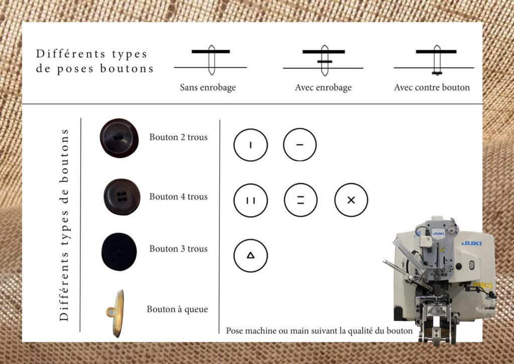 Types de boutons